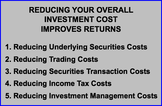 "A gray box image with title ""Reducing Your Overall Investment Cost Improves Returns"" including five specific methods such as reducing securities costs, trading costs, transaction costs, tax costs, investment management costs."